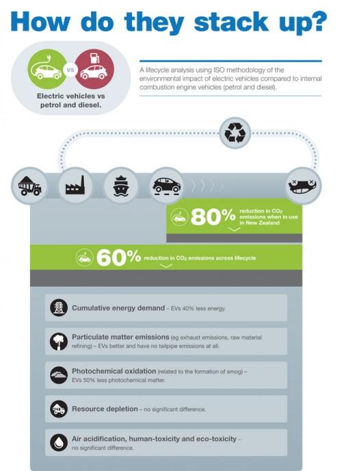 ev-lca-report-infographic-nov-2015